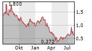 AVINGER INC Chart 1 Jahr