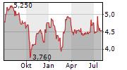 AVINGTRANS PLC Chart 1 Jahr