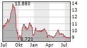 AVIO SPA Chart 1 Jahr