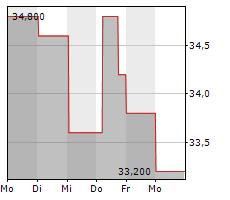 AVISTA CORPORATION Chart 1 Jahr