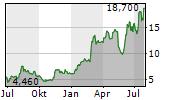 AVITA MEDICAL INC Chart 1 Jahr
