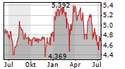 AVIVA PLC Chart 1 Jahr