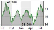 AVNET INC Chart 1 Jahr