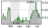 AVRUPA MINERALS LTD Chart 1 Jahr