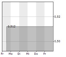 AVZ MINERALS LIMITED Chart 1 Jahr