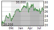 AXA SA ADR Chart 1 Jahr