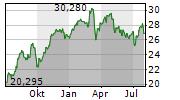 Outperform Aktie