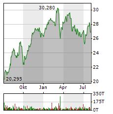 AXA Aktie Chart 1 Jahr