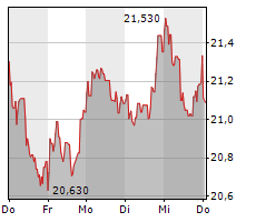 AXA SA Chart 1 Jahr