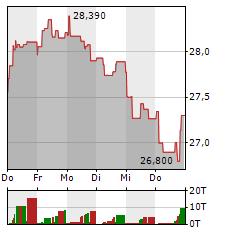 AXA Aktie 1-Woche-Intraday-Chart