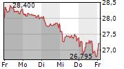 AXA SA 1-Woche-Intraday-Chart