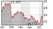 AXFOOD AB Chart 1 Jahr