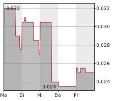 AXMIN INC Chart 1 Jahr