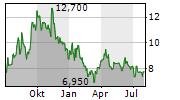 AXOGEN INC Chart 1 Jahr