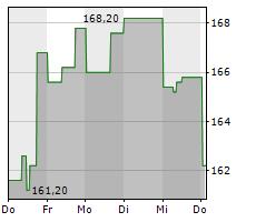 AXON ENTERPRISE INC Chart 1 Jahr