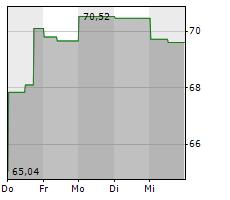 AXSOME THERAPEUTICS INC Chart 1 Jahr