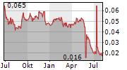 AXTEL SAB DE CV Chart 1 Jahr