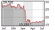 AXWAY SOFTWARE SA Chart 1 Jahr