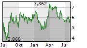 AYA GOLD & SILVER INC Chart 1 Jahr