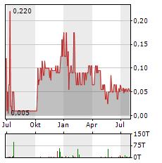 AZARGA METALS Aktie Chart 1 Jahr