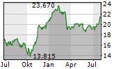 AZIMUT HOLDING SPA Chart 1 Jahr