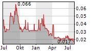 AZINCOURT ENERGY CORP Chart 1 Jahr
