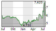 AZKOYEN SA Chart 1 Jahr