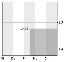 AZURE POWER GLOBAL LIMITED Chart 1 Jahr
