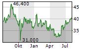 AZZ INC Chart 1 Jahr
