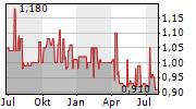 B-A-L GERMANY AG Chart 1 Jahr