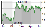B&C SPEAKERS SPA Chart 1 Jahr