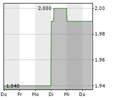 B+S BANKSYSTEME AG Chart 1 Jahr