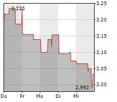 B2GOLD CORP Chart 1 Jahr