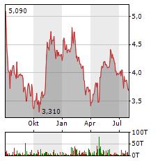 BAADER BANK Aktie Chart 1 Jahr