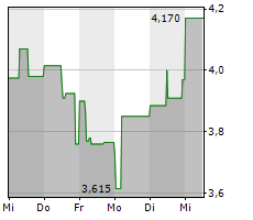 BAADER BANK AG Chart 1 Jahr
