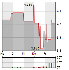 BAADER BANK Aktie 5-Tage-Chart