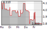 BAADER BANK AG 1-Woche-Intraday-Chart