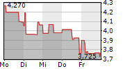 BAADER BANK AG 5-Tage-Chart