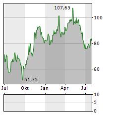 BACHEM Aktie Chart 1 Jahr