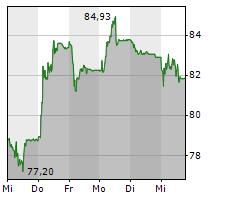BACHEM HOLDING AG Chart 1 Jahr