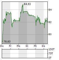 BACHEM Aktie 5-Tage-Chart