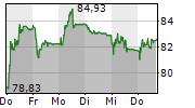 BACHEM HOLDING AG 5-Tage-Chart
