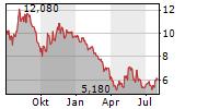 BACTIGUARD HOLDING AB Chart 1 Jahr