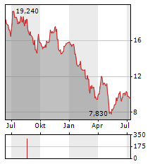 BACTIGUARD Aktie Chart 1 Jahr
