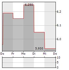 BACTIGUARD Aktie 5-Tage-Chart