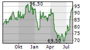 BADGER METER INC Chart 1 Jahr