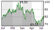 BADGER METER INC Chart 1 Jahr