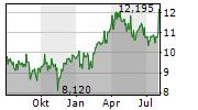 BAE SYSTEMS PLC Chart 1 Jahr