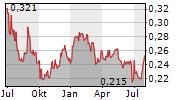 BAIC MOTOR CORP LTD Chart 1 Jahr