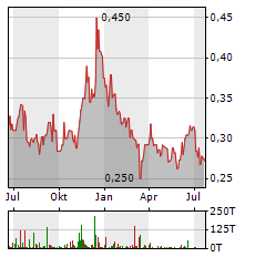 BAIC MOTOR Aktie Chart 1 Jahr